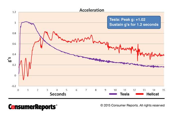 CRO_Cars_Hellcat_Chart_06-15.png