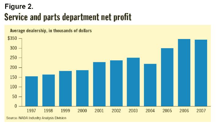 dealer service profit.PNG