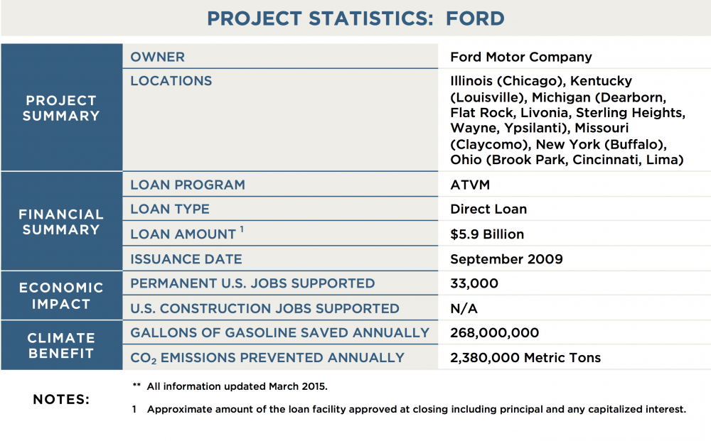 DOE-LPO_Project-Tables_ATVM_Ford_Stats_0.png