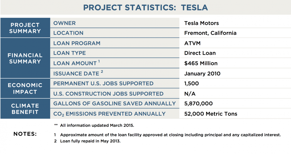 DOE-LPO_Project-Tables_ATVM_Tesla_Stats_0.png