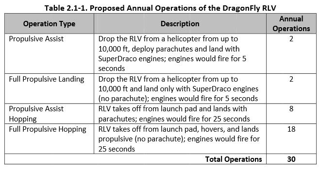 Dragon Fly testing scenarios.PNG