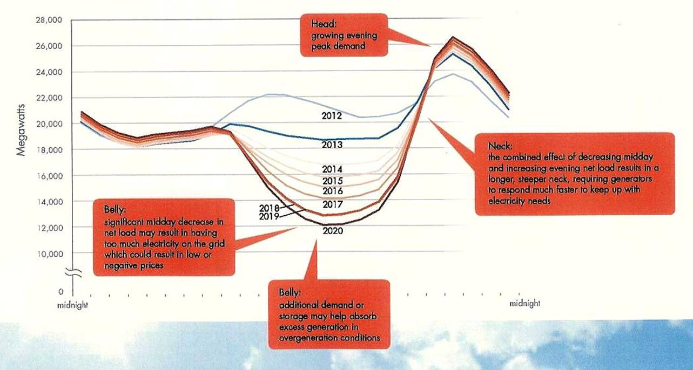 Duck curve annotatedd.jpg