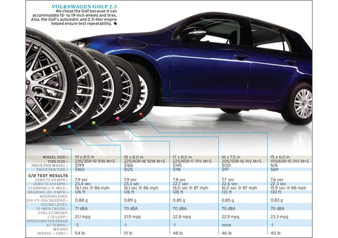effects-of-upsized-wheels-and-tires-tested-chart-678-photo-568637-s-original.jpg