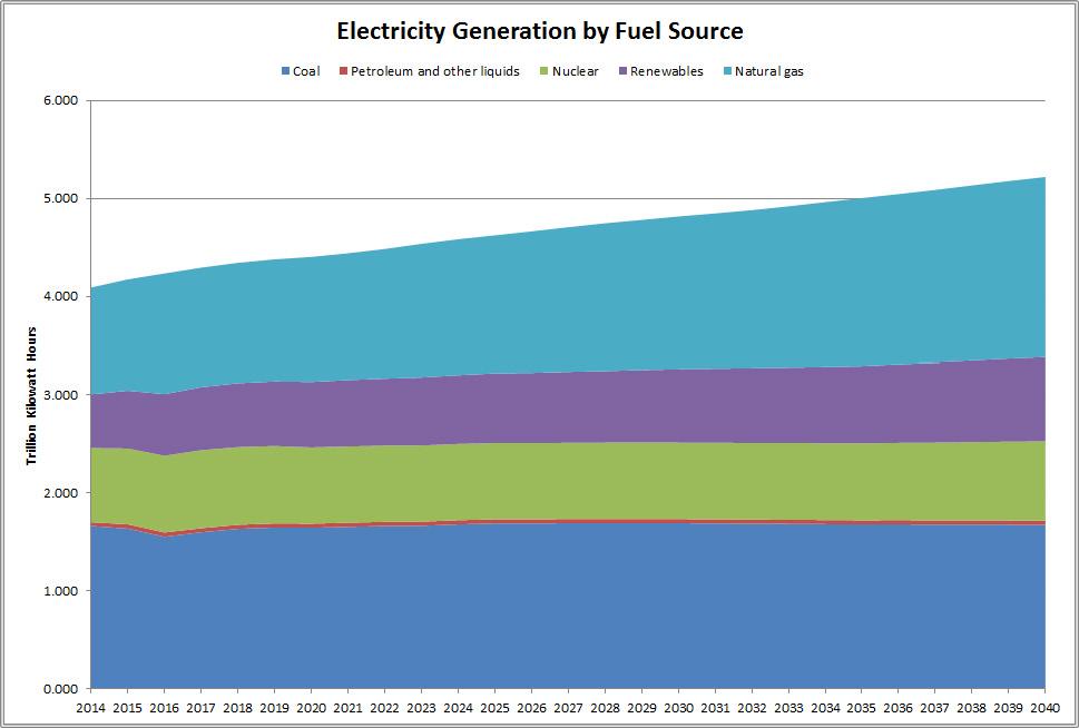 EIA Chart.jpg