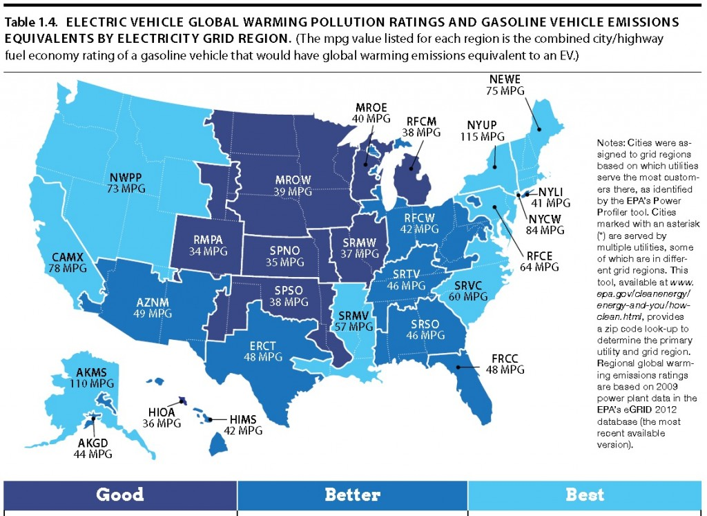 electric-car-wells-to-wheels-carbon-emission-equivalencies-in-mpg-union-of-concerned-scientists_.jpg