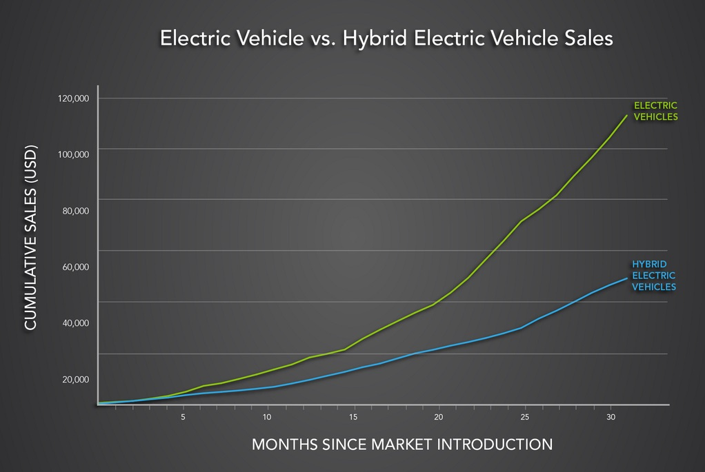 electric-vehicle-sales-vs-hybrid-electric-vehicle-sales-chart-issued-by-u-s-department-of-energy.jpg