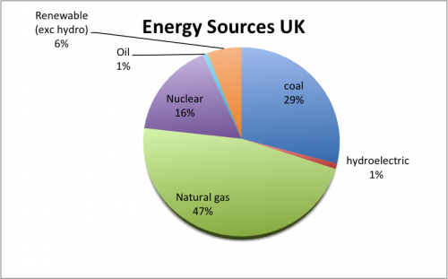 energy-sources-pie-chart-500x311.png