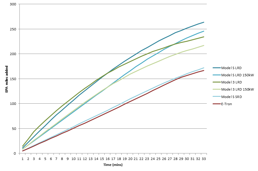 EV Charging Comparison by time.png