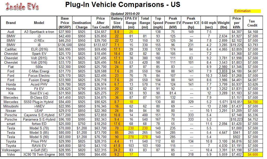 EV-comparison-v81-08102015.png