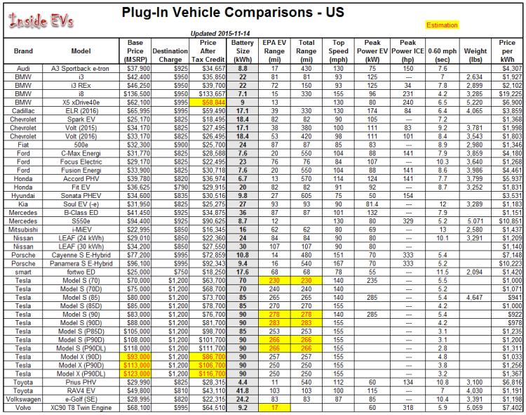 EV-comparison-v83-11142015-750x591.png