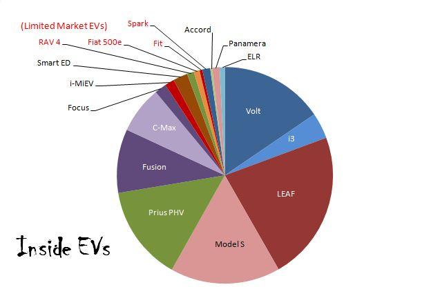 EV-pie4.jpg