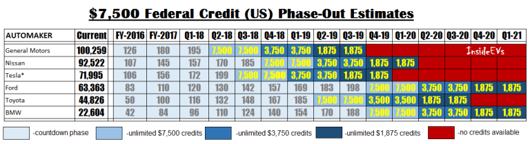 federal-credit-phaseout-estimation-chart-768x209.png