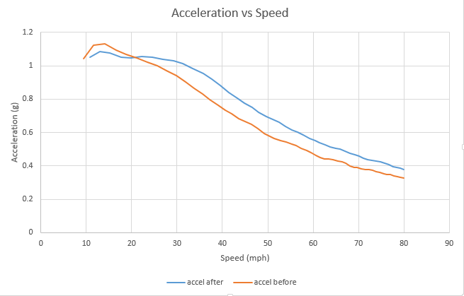 fig_accel_vs_speed.PNG