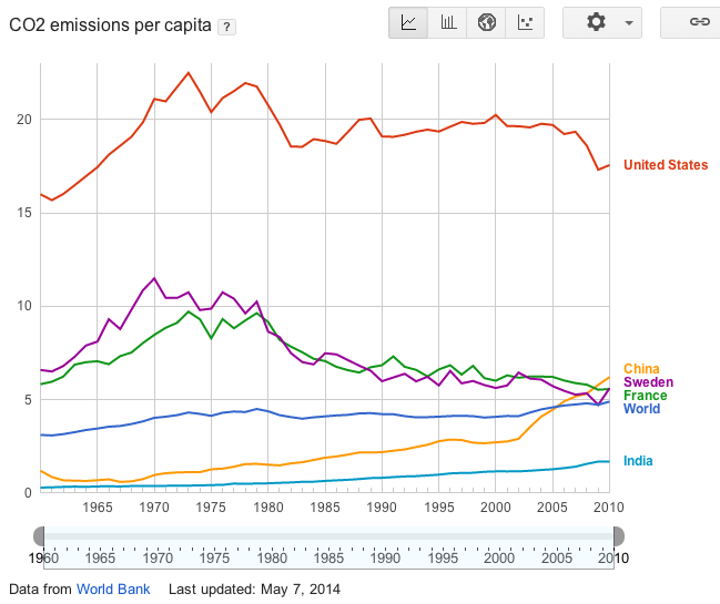 Fig_CO2_per_capita.png