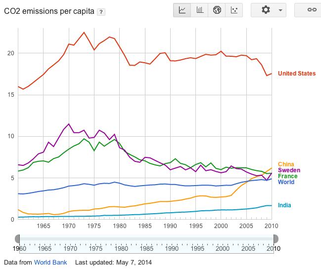 Fig_CO2_per_capita.png