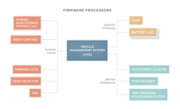 Firmware-Processors_diagramER.png