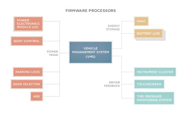 Firmware-Processors_diagramER.png
