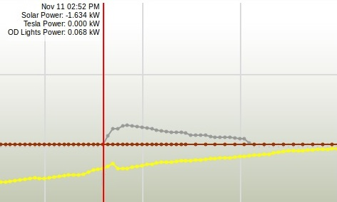 First time tracking solar output to car charger3.jpg