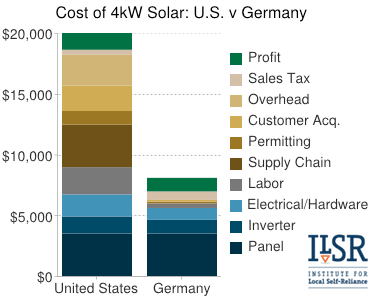 gchart-US-vs-German-solar-cost-2012.png
