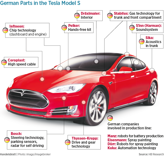 German-Parts-in-the-Tesla-Model-S-01.png