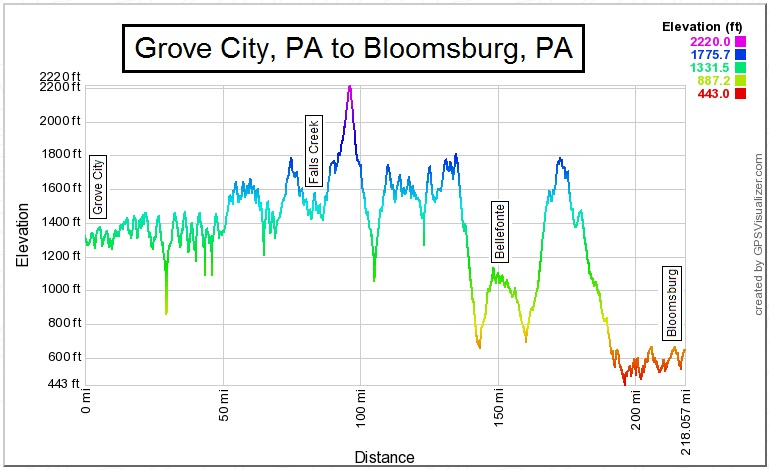 Grove City to Bloomsburg_GPS Visualizer.jpg