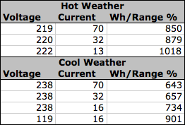 Hot-Weather-Charging-Stats.png