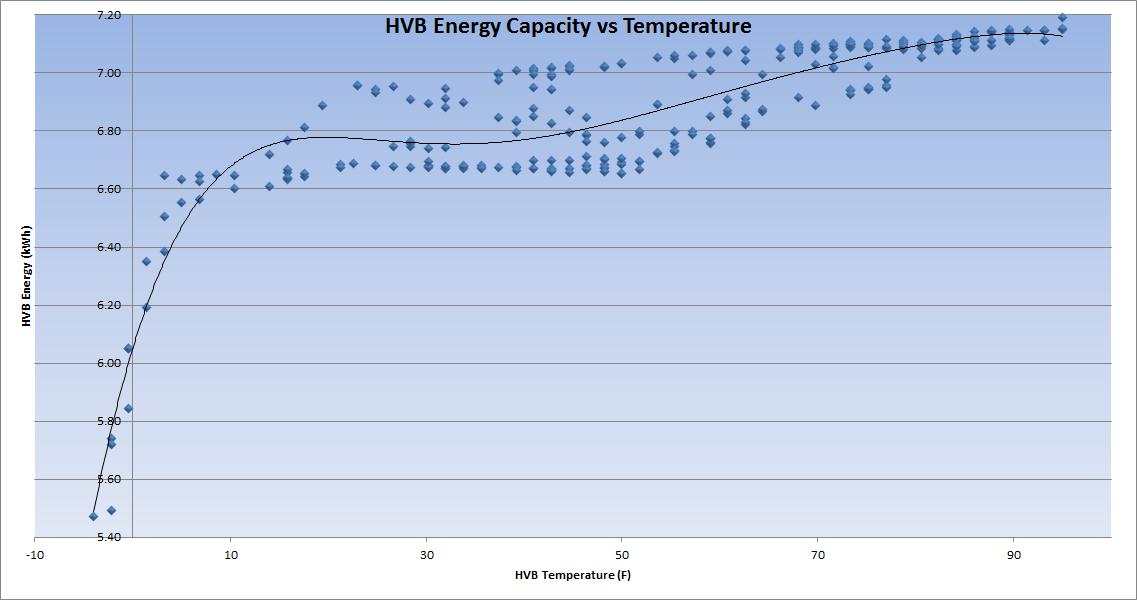 HVB Energy vs Temp.png