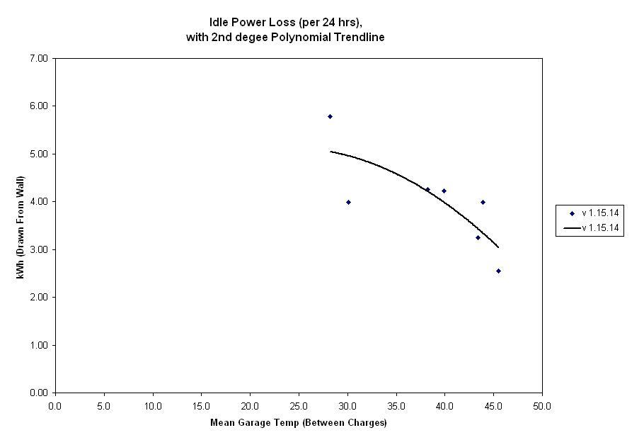 Idle Power Loss v01-21-13.JPG
