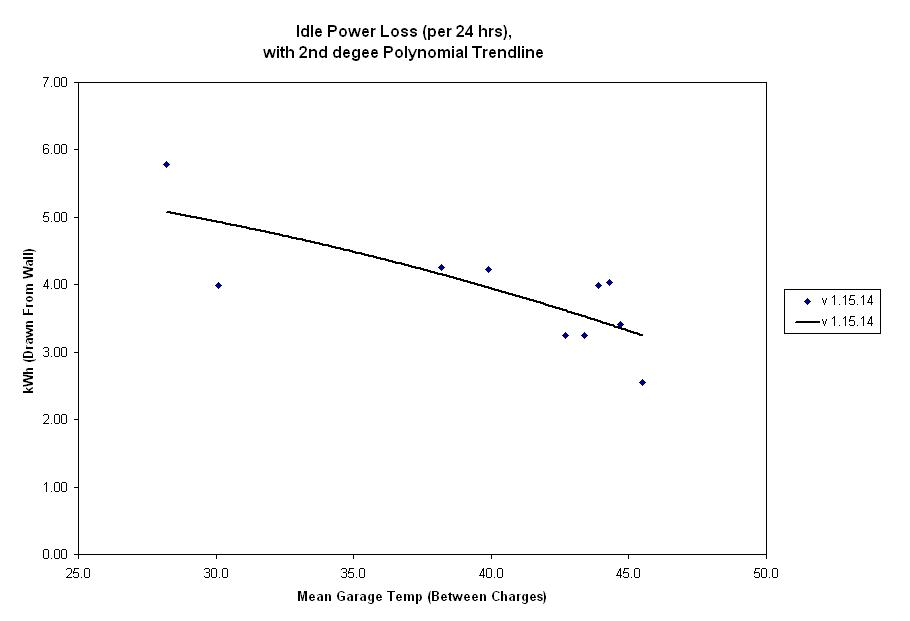 Idle Power Loss v01-24-13.JPG