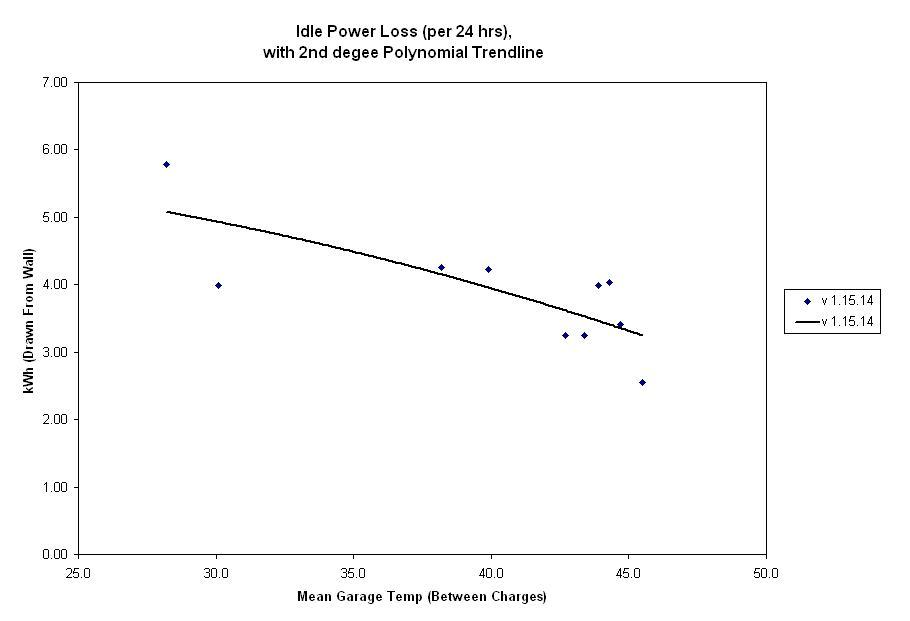 Idle Power Loss v01-24-13.JPG