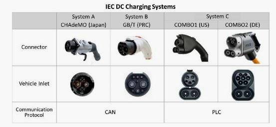 iec-fast-charging-all-standards.jpg