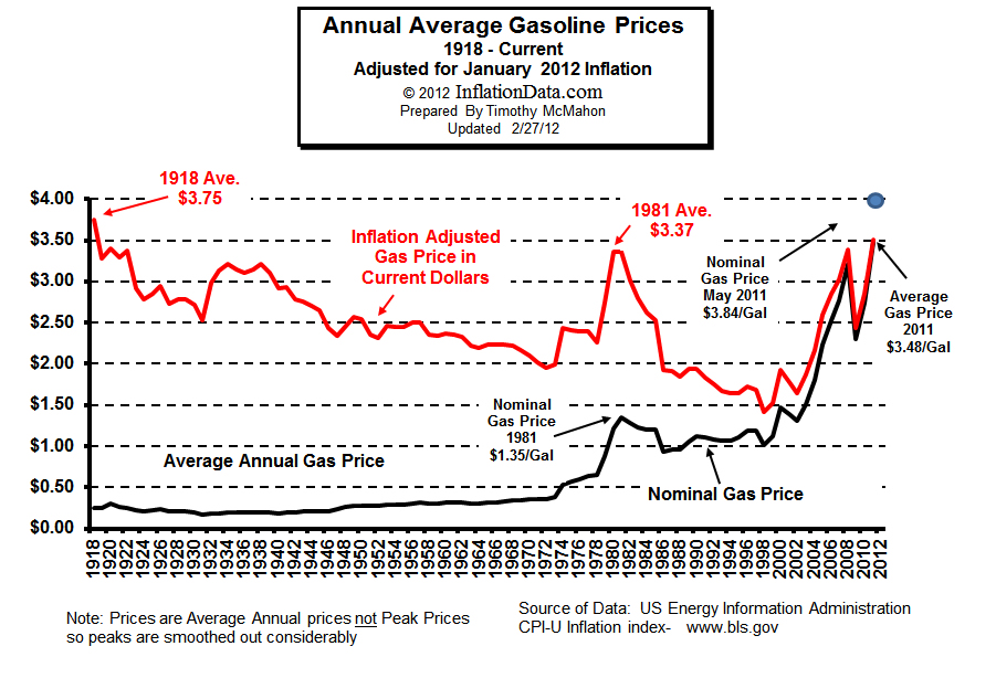 Inflation_adjusted_gasoline_price.jpg