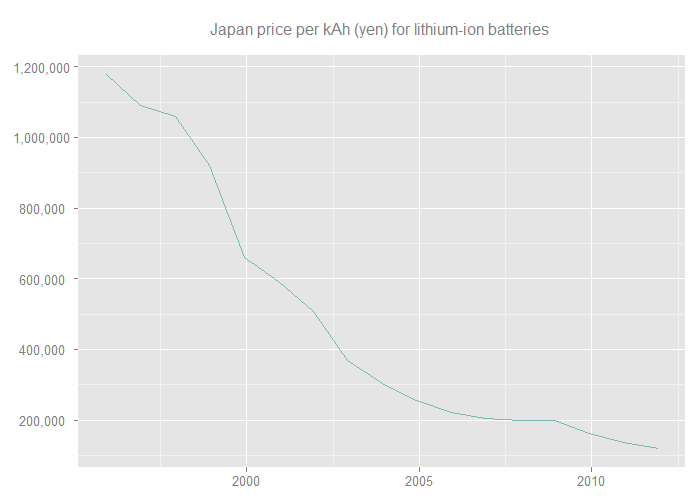 japan-price-per-kAh-(yen)-lithium-ion-batteries_m.png