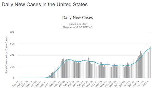 jul7newcases.png