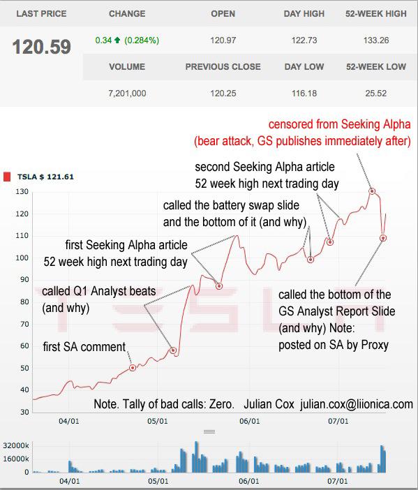 Julian_Cox_Record_of_TSLA_Analysis.jpg
