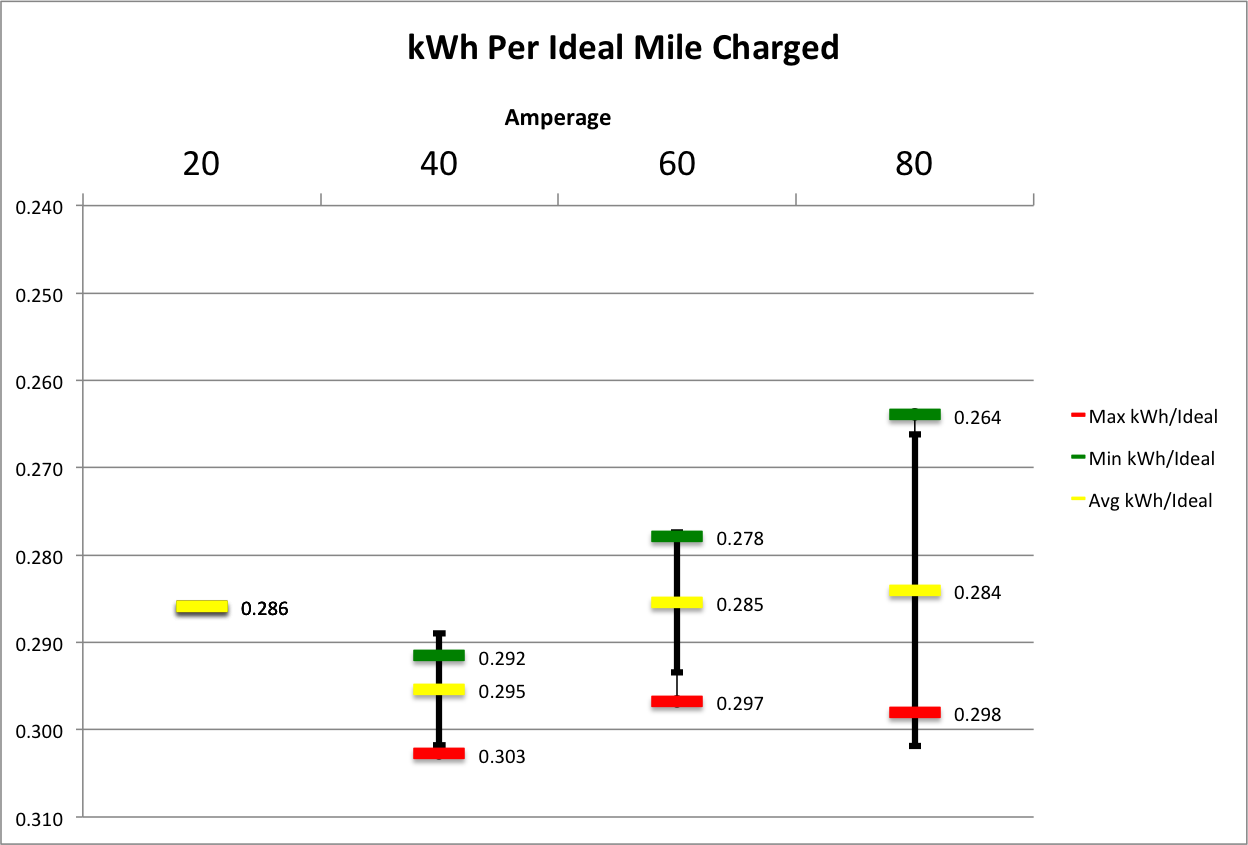kWh per Mile Charged 141214.png