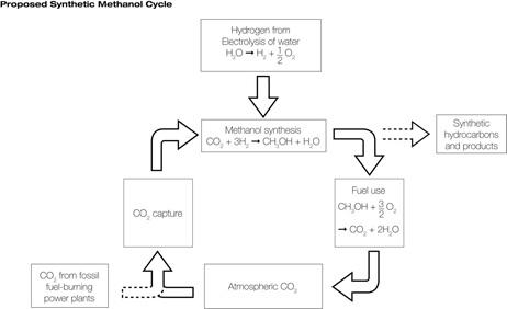 methanol-cycle.jpg