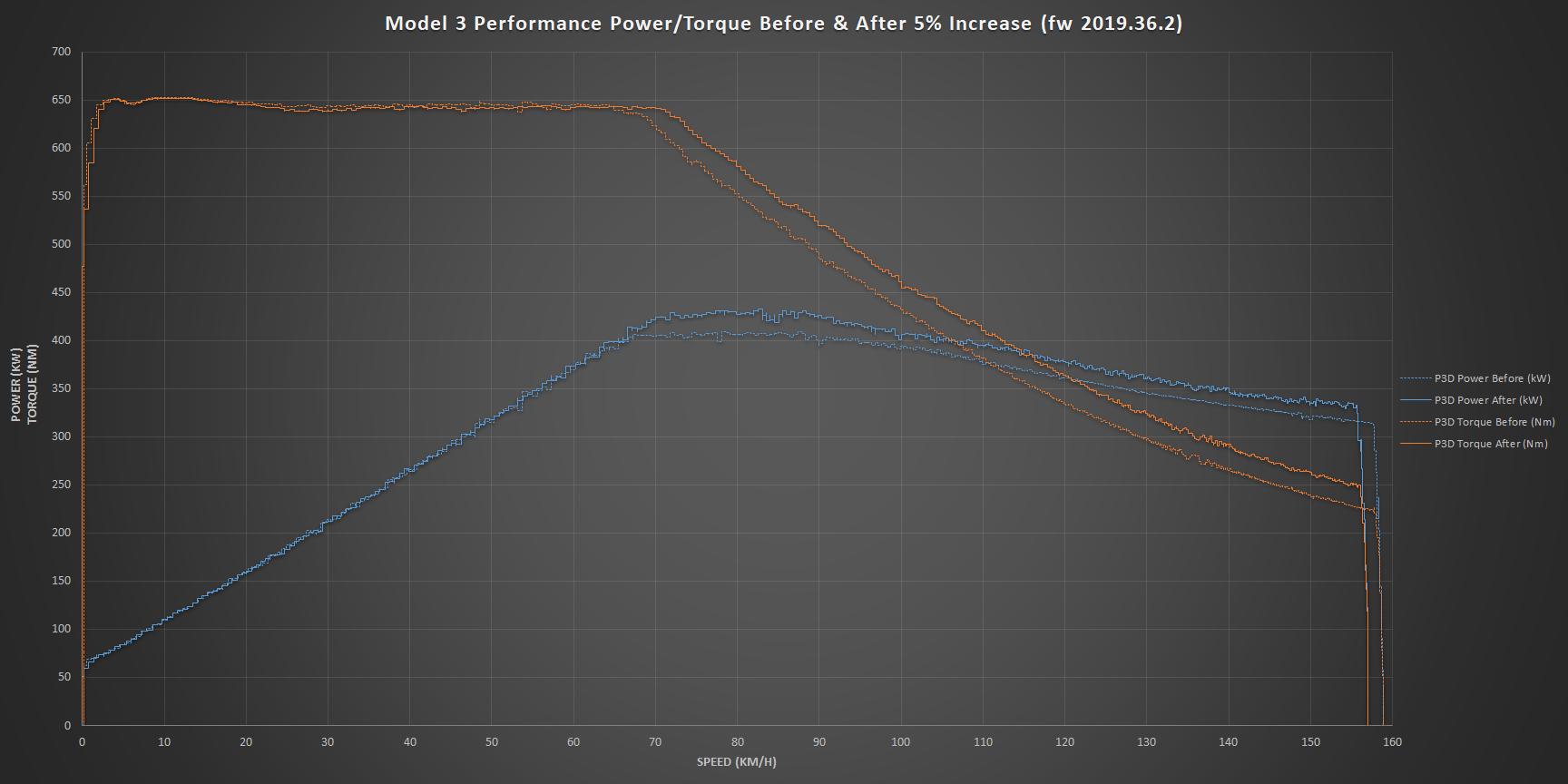 Model 3 Performance torque curve 2019.36.2.1.png