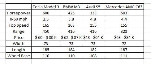 Model 3 Predictions.JPG