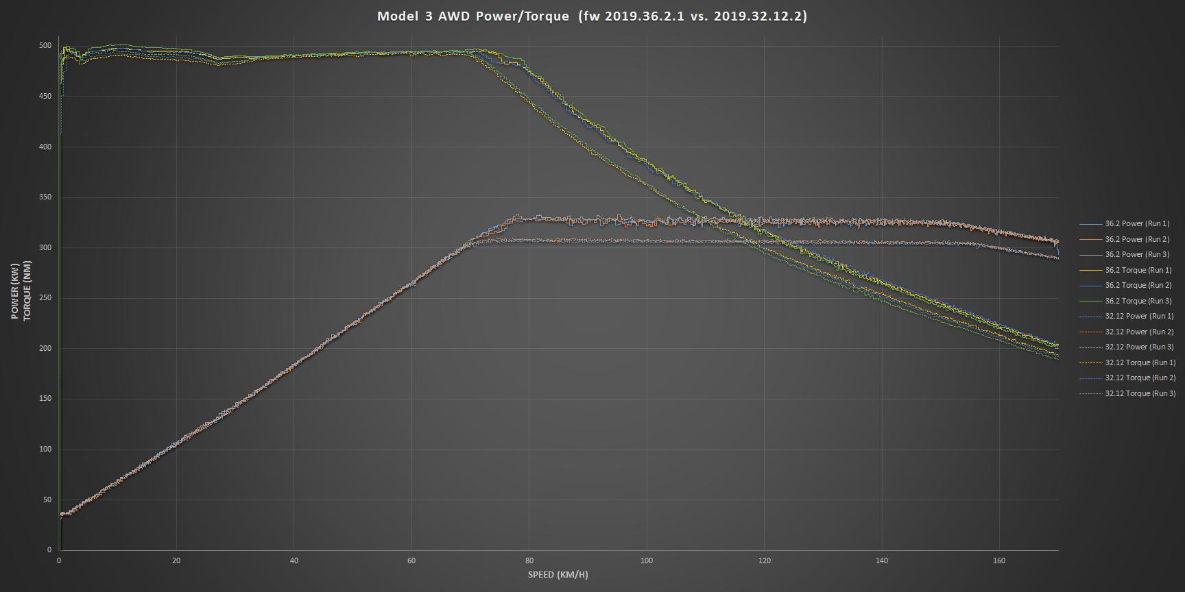 Model 3 torque curve 2019.36.2.1.png