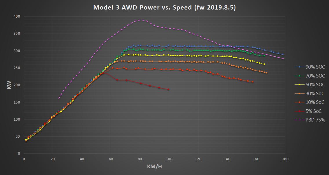 Model 3 torque curve 2019.8.5.png