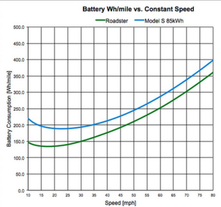 Model S Battery Wh per mile vs Constant Speed.jpg