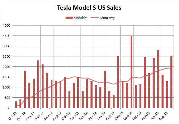 Model S US Sales Sept 2015.png