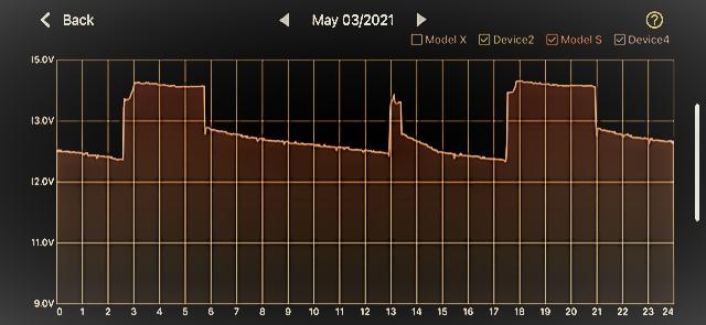Model S Voltage Graph.png
