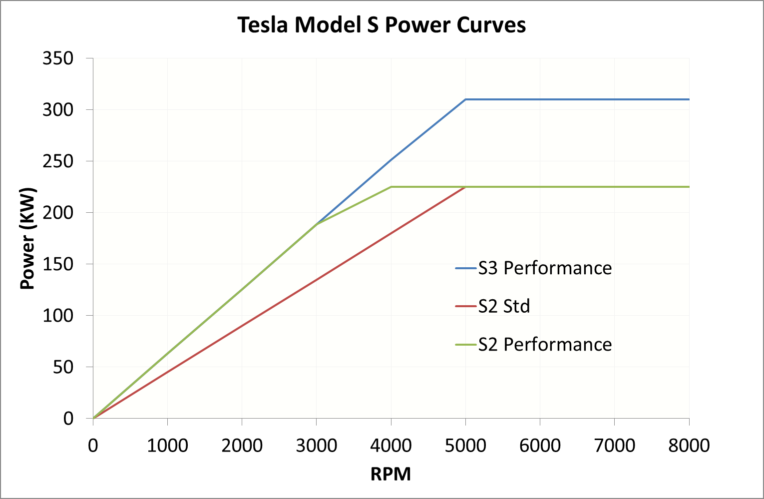 Model S2.png