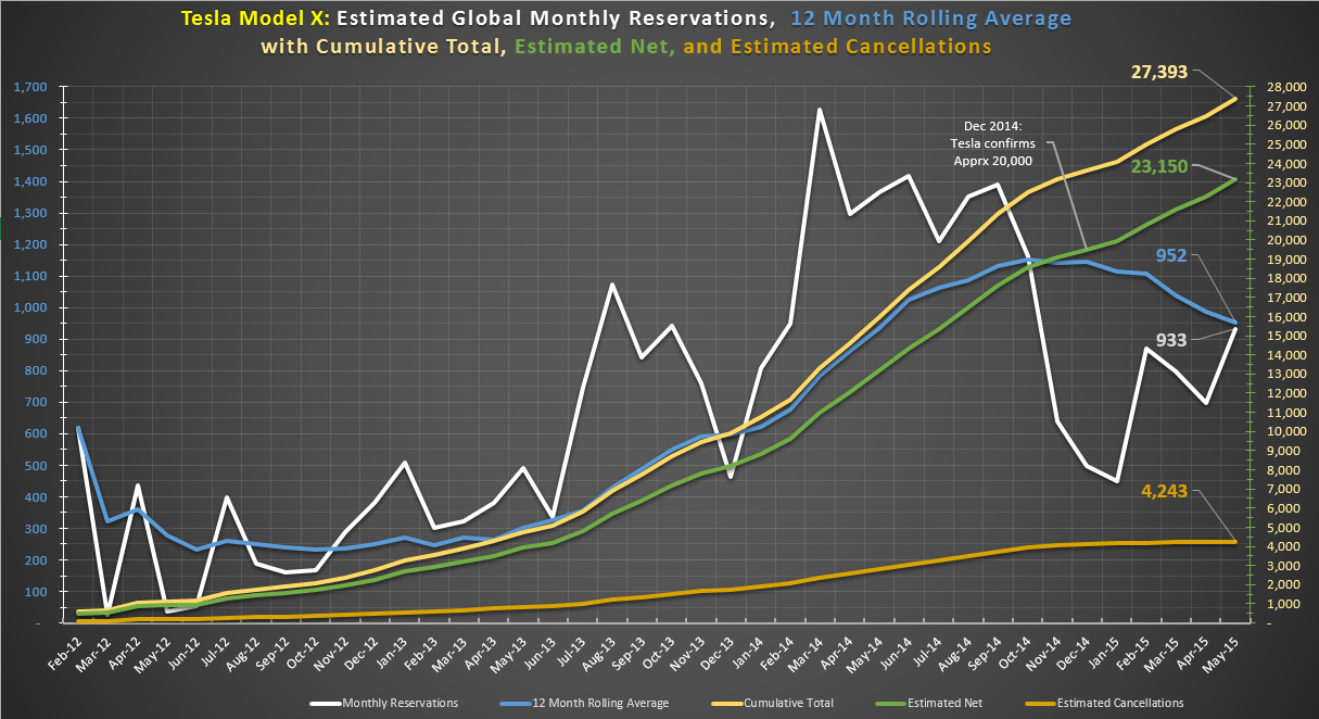 Model X Global Tally May 2015.png