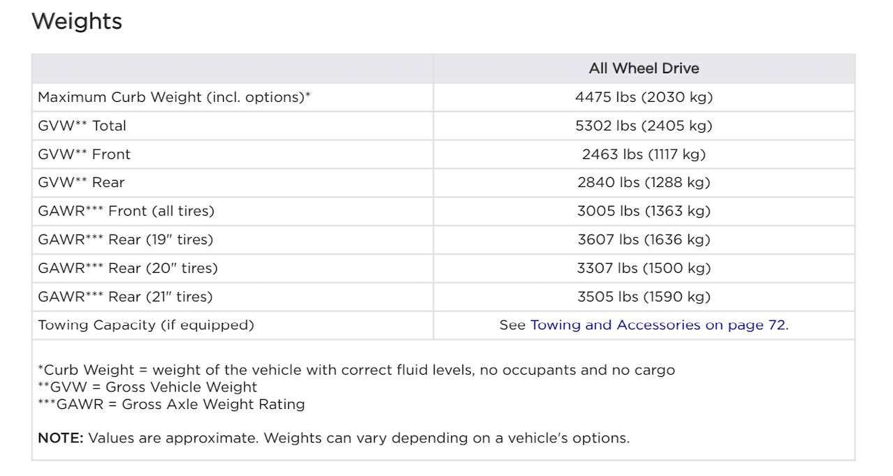 Model Y Gross Axle Weight Ratings.jpeg