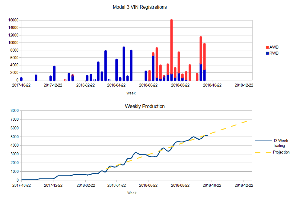Model3VIN_2018-10-13.png
