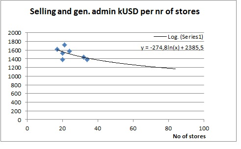 Modeling sales and gen adm.jpg