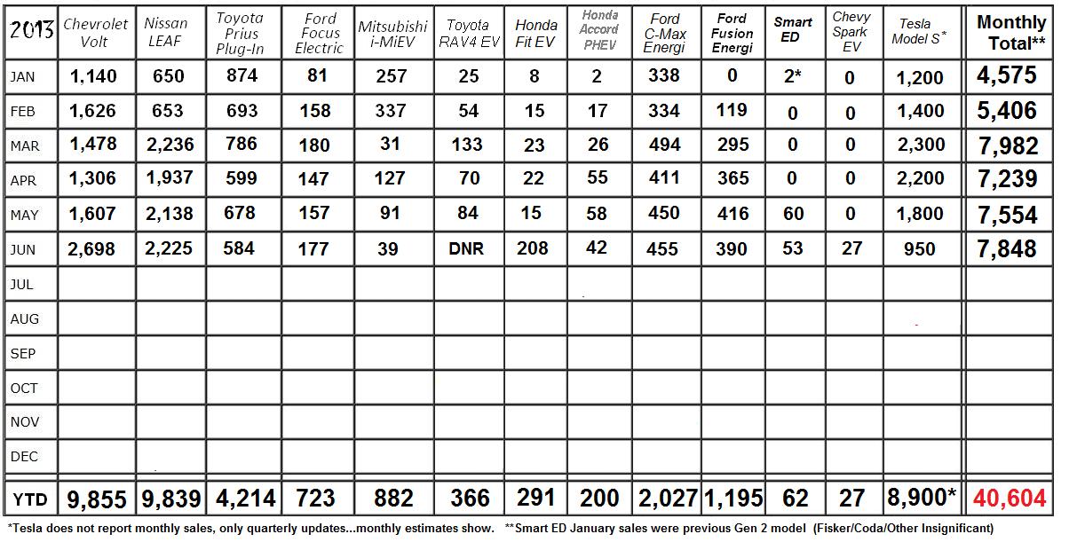 Monthly-Plug-In-Sales-June-2013-v7.png